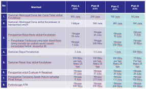 tabel manfaat